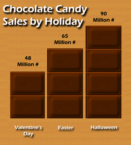 Chocolatesales